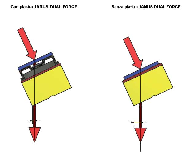 Janus Dual Force